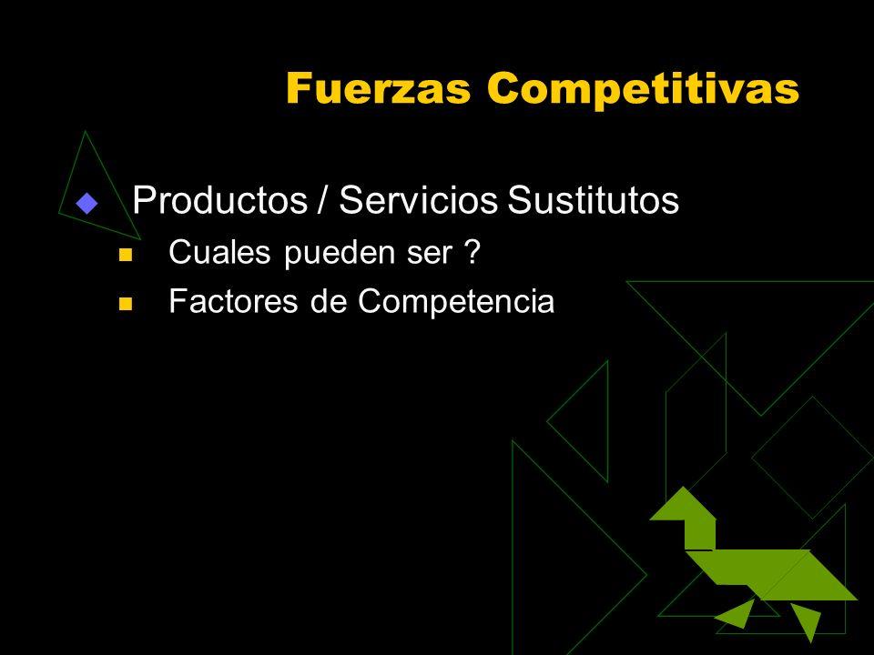 Fuerzas Competitivas Productos / Servicios Sustitutos Cuales pueden ser ? Factores de Competencia