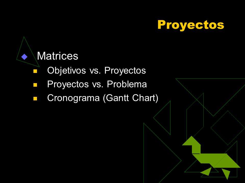 Proyectos Matrices Objetivos vs. Proyectos Proyectos vs. Problema Cronograma (Gantt Chart)