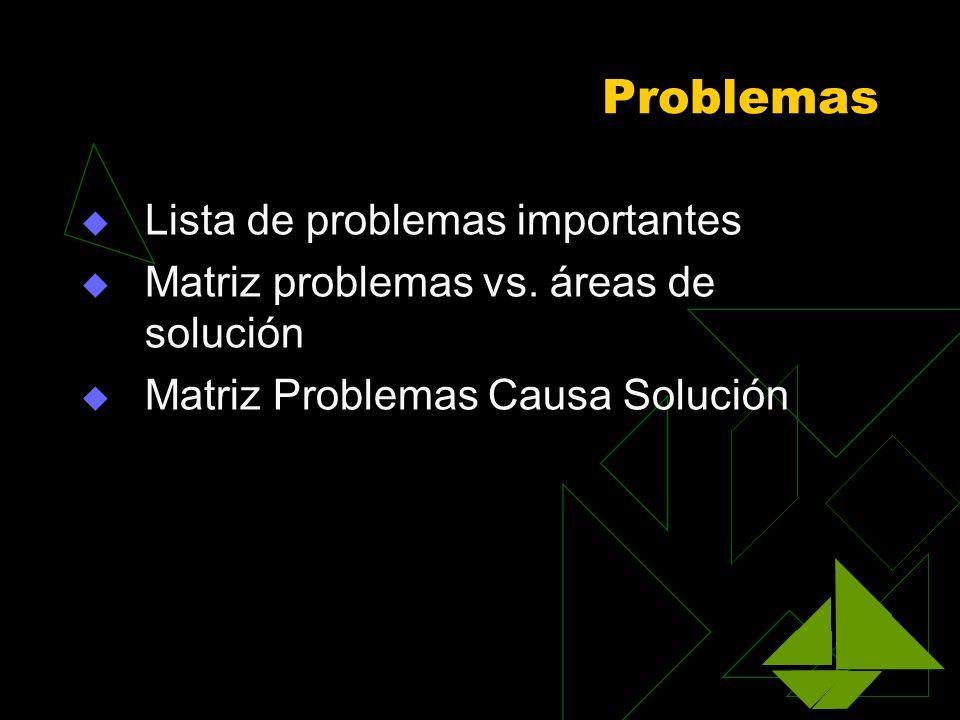 Problemas Lista de problemas importantes Matriz problemas vs. áreas de solución Matriz Problemas Causa Solución
