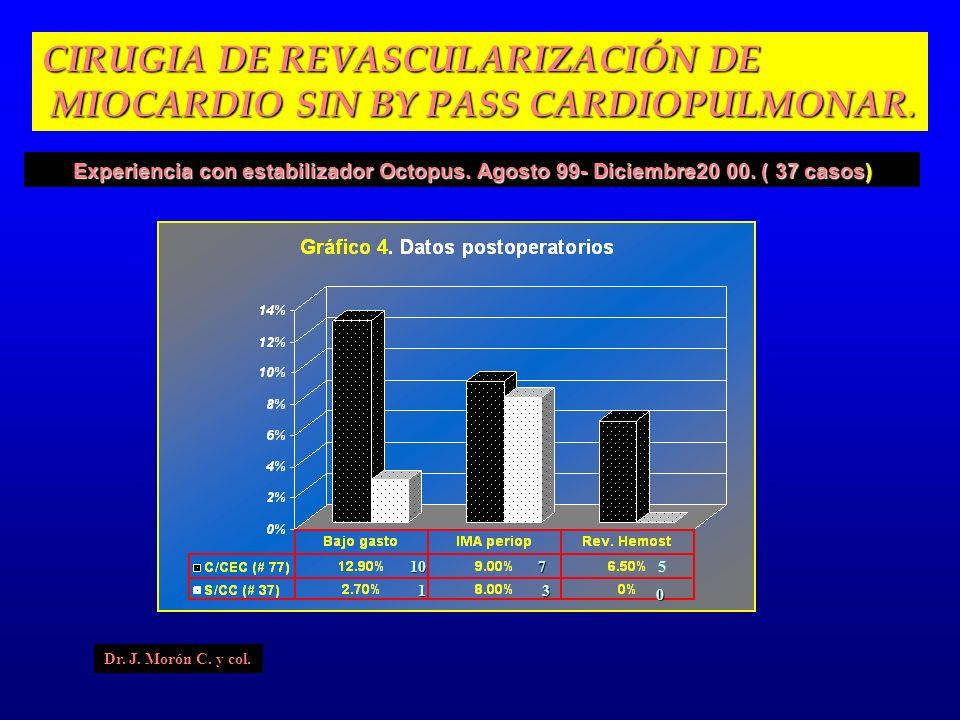 10 1 7 3 3 3 3 Experiencia con estabilizador Octopus. Agosto 99- Diciembre20 00. ( 37 casos) CIRUGIA DE REVASCULARIZACIÓN DE MIOCARDIO SIN BY PASS CAR
