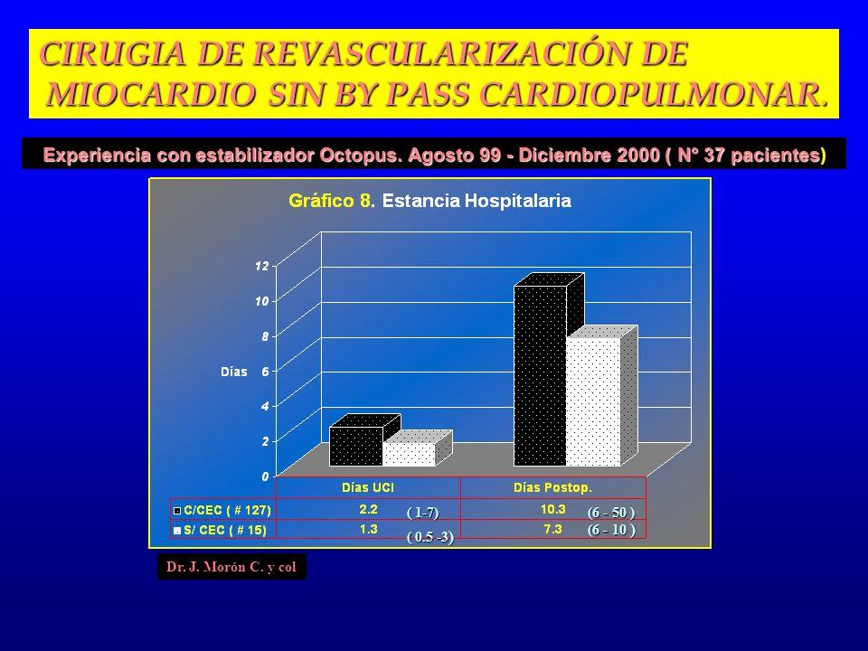 (6 - 50 ) (6 - 10 ) ( 1-7) ( 0.5 -3 ) Experiencia con estabilizador Octopus. Agosto 99 - Diciembre 2000 ( N° 37 pacientes Experiencia con estabilizado