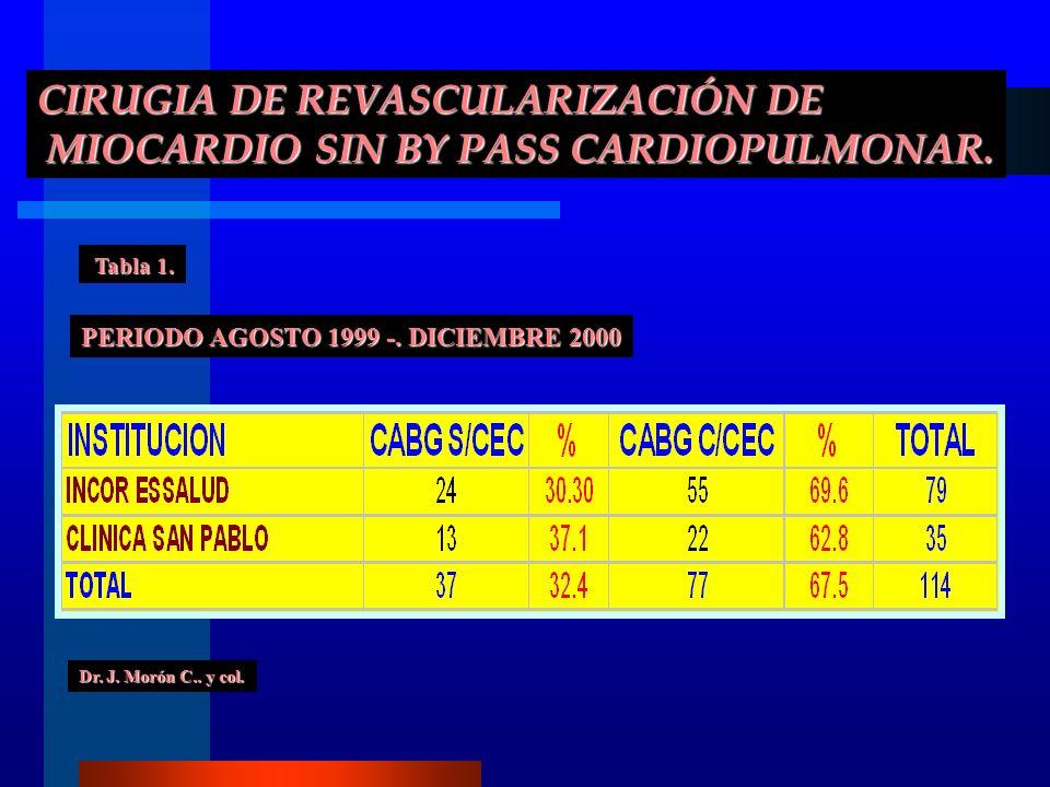 CIRUGIA DE REVASCULARIZACIÓN DE MIOCARDIO SIN BY PASS CARDIOPULMONAR. MIOCARDIO SIN BY PASS CARDIOPULMONAR. PERIODO AGOSTO 1999 -. DICIEMBRE 2000 Tabl