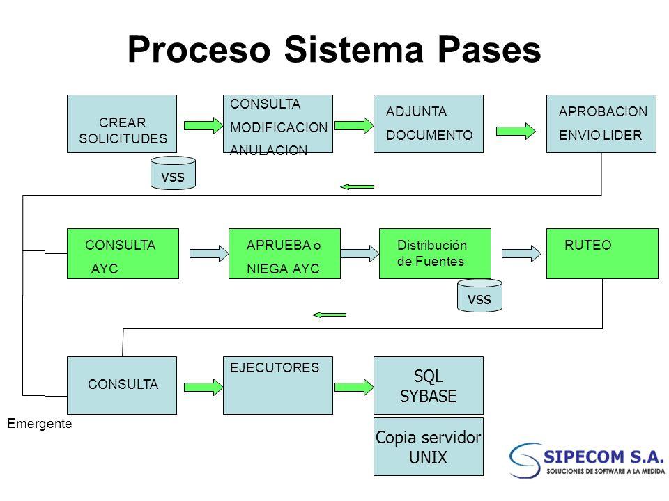 Proceso Sistema Pases CREAR SOLICITUDES CONSULTA MODIFICACION ANULACION CONSULTA AYC ADJUNTA DOCUMENTO APROBACION ENVIO LIDER vss APRUEBA o NIEGA AYC