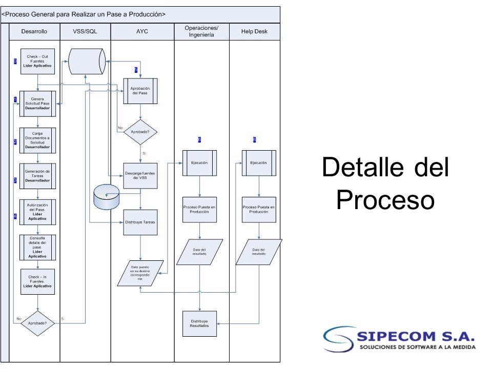 Detalle del Proceso