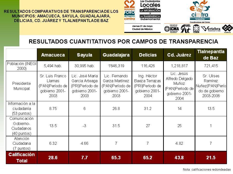 RESULTADOS COMPARATIVOS DE TRANSPARENCIA DE LOS MUNICIPIOS: AMACUECA, SAYULA, GUADALAJARA, DELICIAS, CD. JUÁREZ Y TLALNEPANTLA DE BAZ RESULTADOS CUANT