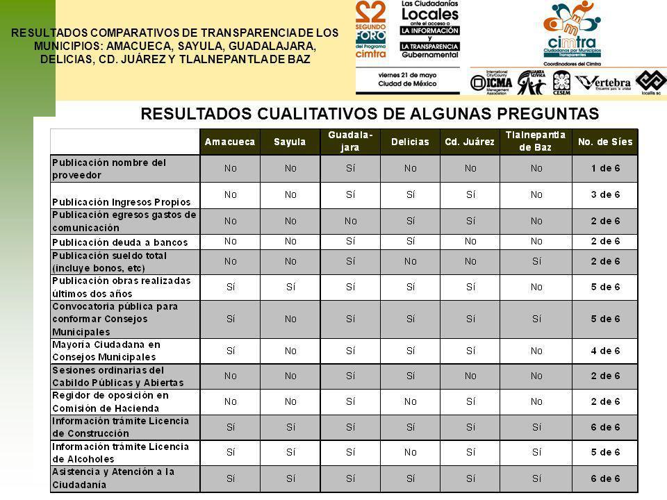 RESULTADOS CUALITATIVOS DE ALGUNAS PREGUNTAS RESULTADOS COMPARATIVOS DE TRANSPARENCIA DE LOS MUNICIPIOS: AMACUECA, SAYULA, GUADALAJARA, DELICIAS, CD.