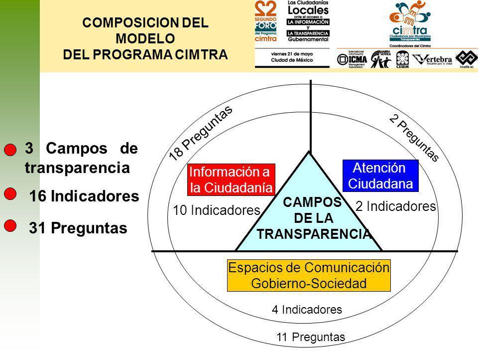 CAMPOS DE LA TRANSPARENCIA Espacios de Comunicación Gobierno-Sociedad 4 Indicadores 11 Preguntas Información a la Ciudadanía 10 Indicadores 18 Pregunt