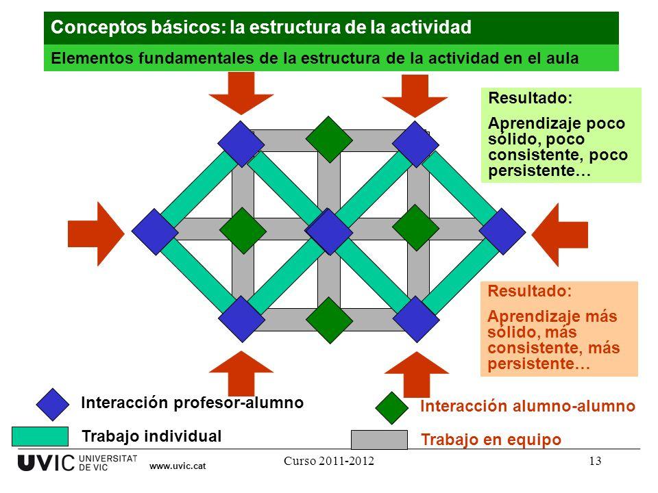 Curso 2011-201213 www.uvic.cat Interacción alumno-alumno Trabajo en equipo Interacción profesor-alumno Trabajo individual Resultado: Aprendizaje poco