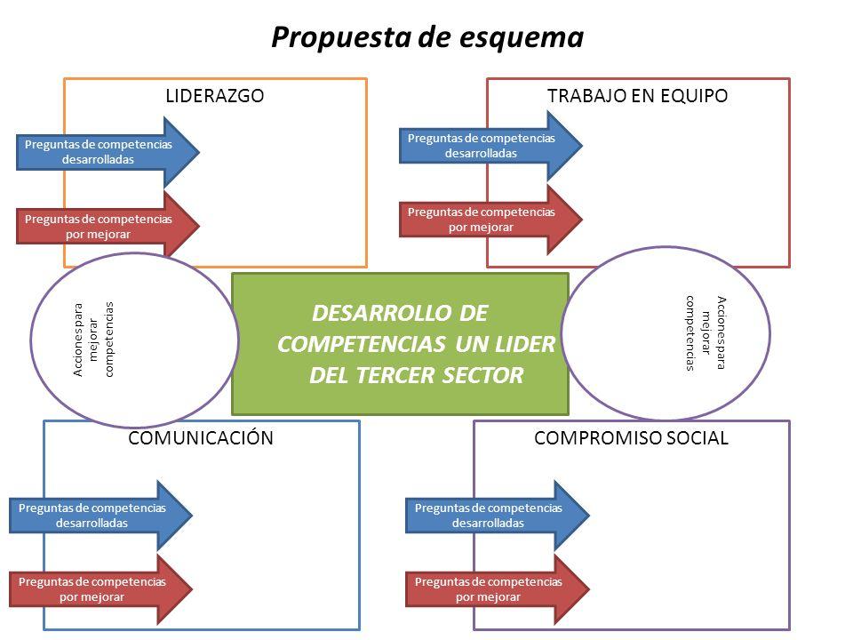 Propuesta de esquema LIDERAZGOTRABAJO EN EQUIPO COMUNICACIÓNCOMPROMISO SOCIAL DESARROLLO DE COMPETENCIAS UN LIDER DEL TERCER SECTOR Preguntas de compe