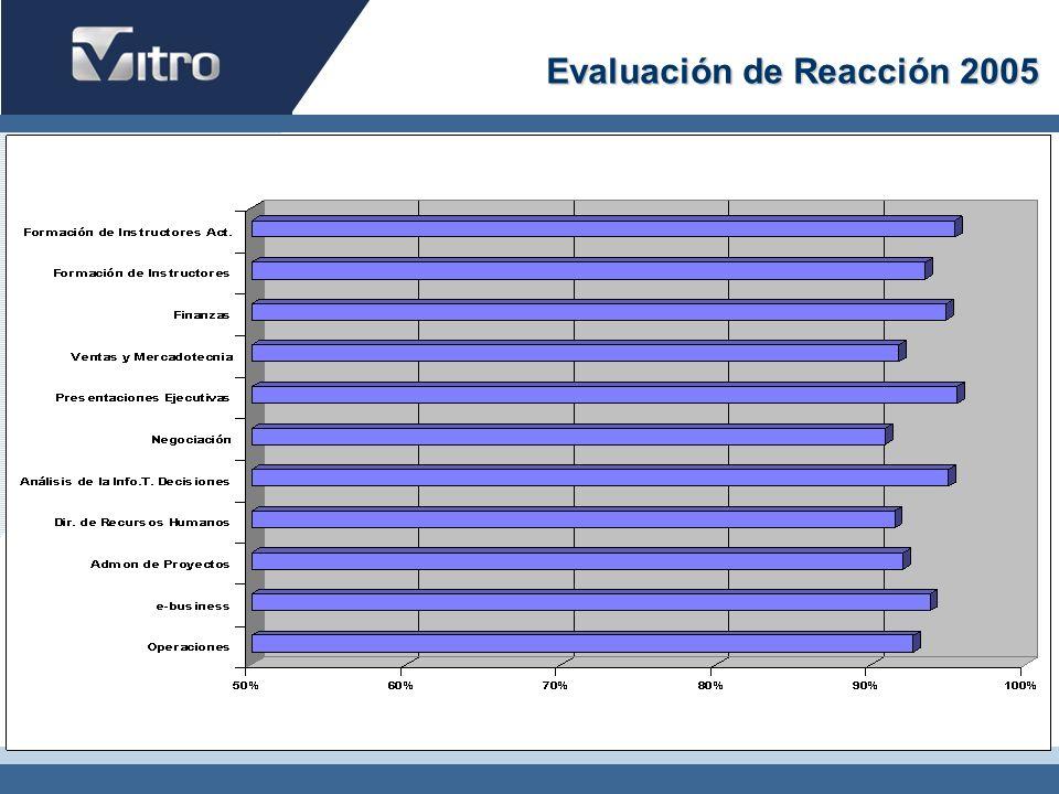 Evaluación de Reacción 2005