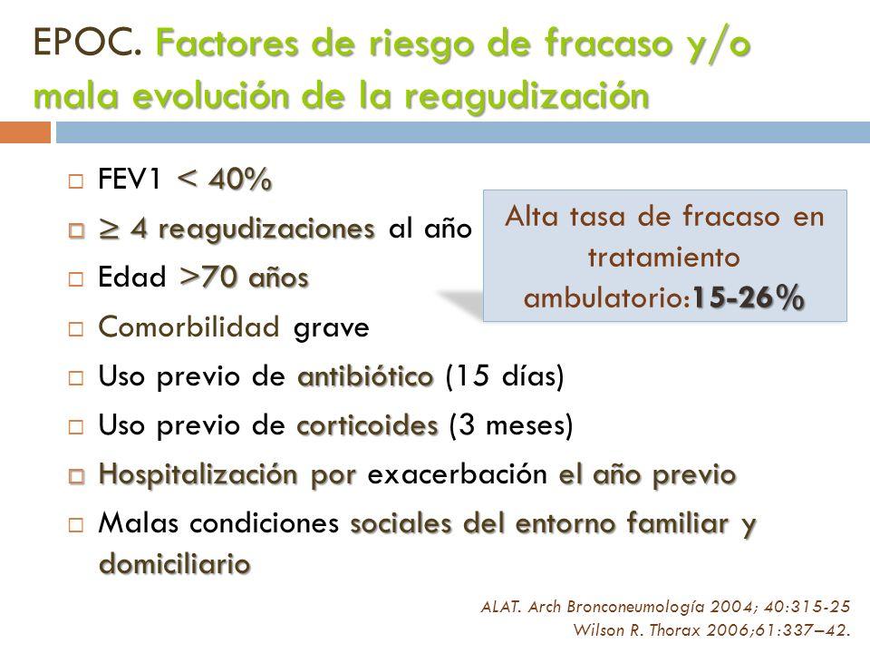< 40% FEV1 < 40% 4 reagudizaciones 4 reagudizaciones al año >70 años Edad >70 años Comorbilidad grave antibiótico Uso previo de antibiótico (15 días)