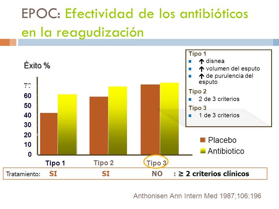 0 10 20 30 40 50 60 70 80 Tipo 1 Tipo 2 Tipo 3 Placebo Antibiotico Anthonisen Ann Intern Med 1987;106:196 Tipo 1 disnea volumen del esputo de purulenc
