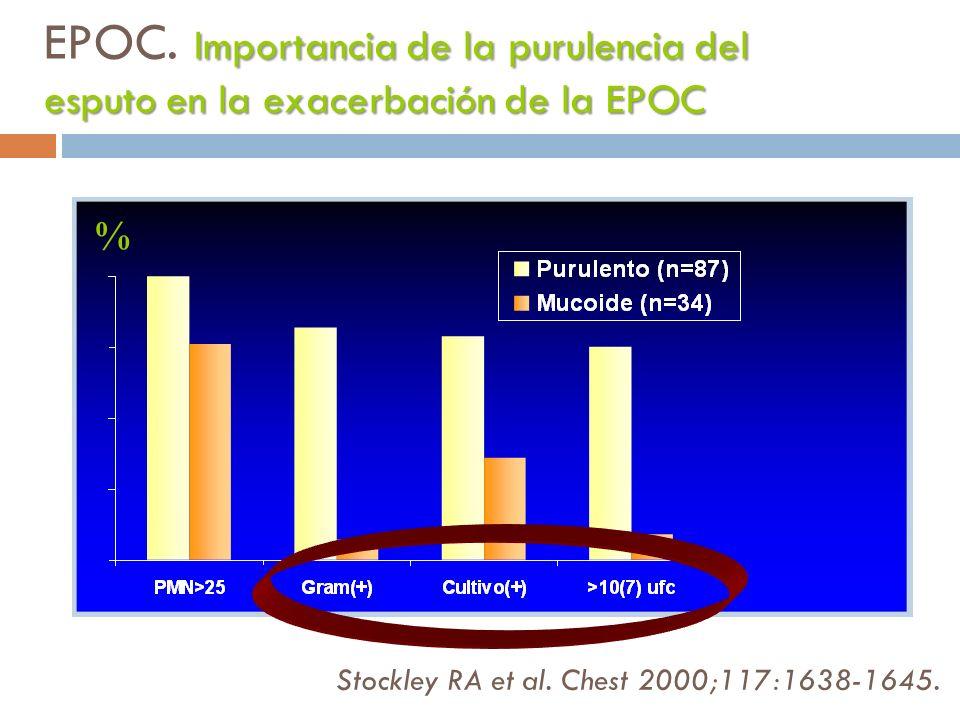 Stockley RA et al. Chest 2000;117:1638-1645. % Importancia de la purulencia del esputo en la exacerbación de la EPOC EPOC. Importancia de la purulenci