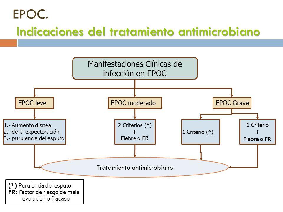 Indicaciones del tratamiento antimicrobiano EPOC. Indicaciones del tratamiento antimicrobiano Manifestaciones Clínicas de infección en EPOC EPOC leveE