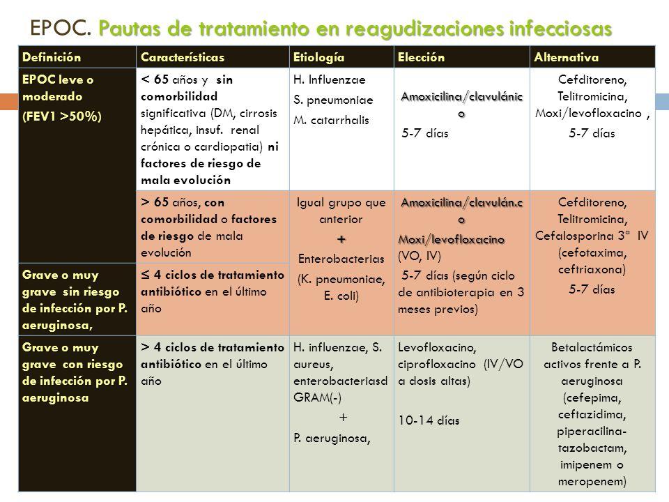 DefiniciónCaracterísticasEtiologíaElecciónAlternativa EPOC leve o moderado (FEV1 >50%) < 65 años y sin comorbilidad significativa (DM, cirrosis hepáti