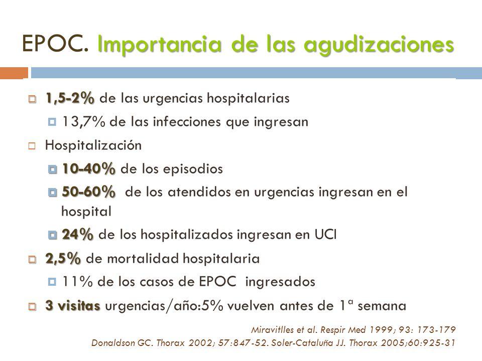 Importancia de las agudizaciones EPOC. Importancia de las agudizaciones 1,5-2% 1,5-2% de las urgencias hospitalarias 13,7% de las infecciones que ingr