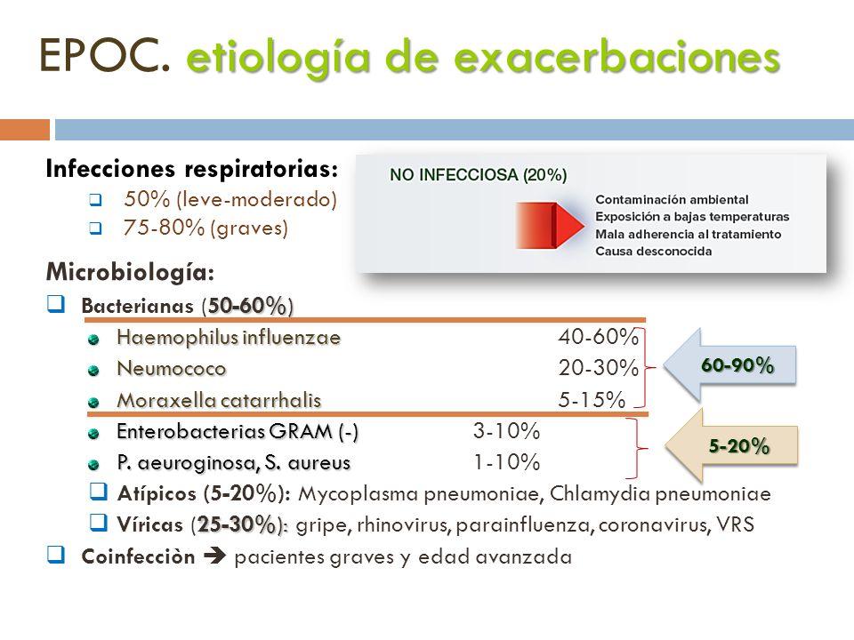 etiología de exacerbaciones EPOC. etiología de exacerbaciones Infecciones respiratorias: 50% (leve-moderado) 75-80% (graves) Microbiología: 50-60%) Ba