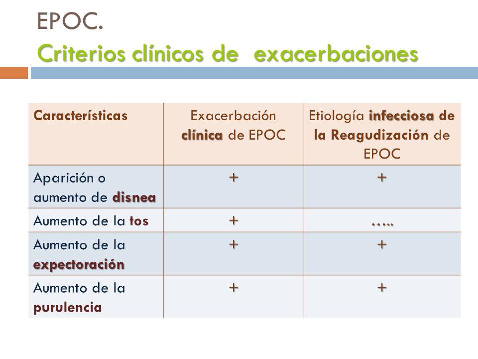 Características clínica Exacerbación clínica de EPOC infecciosa Etiología infecciosa de la Reagudización de EPOC disnea Aparición o aumento de disnea+