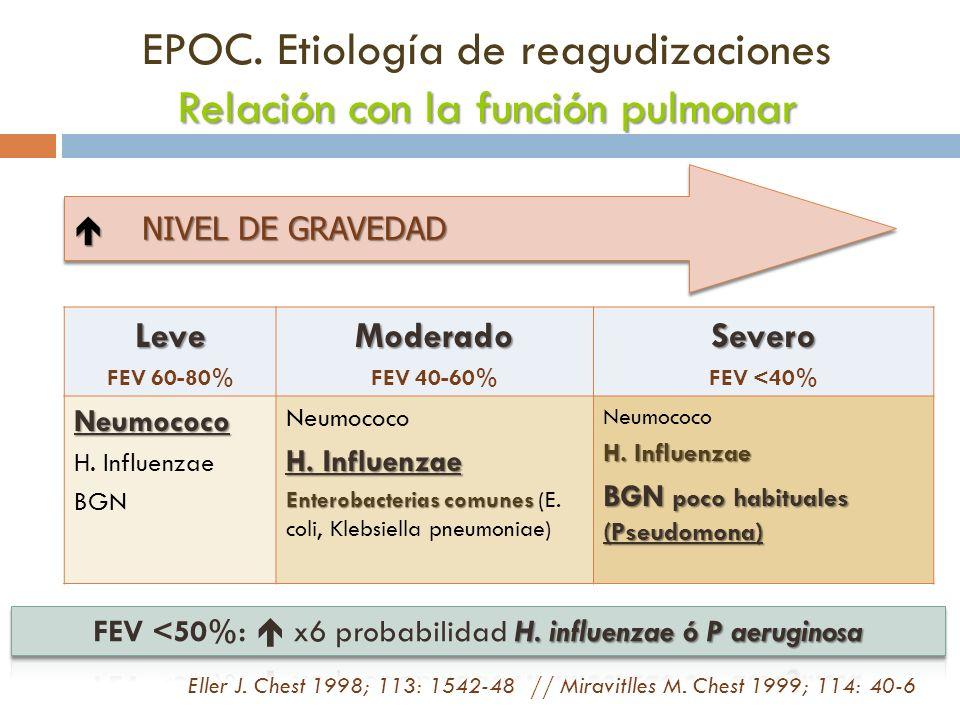 Relación con la función pulmonar EPOC. Etiología de reagudizaciones Relación con la función pulmonarLeve FEV 60-80%Moderado FEV 40-60%Severo FEV <40%N