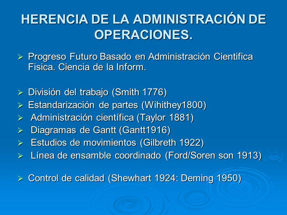 HERENCIA DE LA ADMINISTRACIÓN DE OPERACIONES. Progreso Futuro Basado en Administración Cientifica Fisica. Ciencia de la Inform. Progreso Futuro Basado