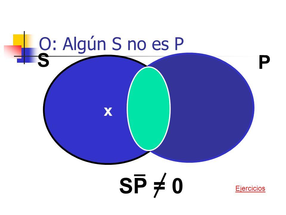 O: Algún S no es P x S P SP = 0 Ejercicios