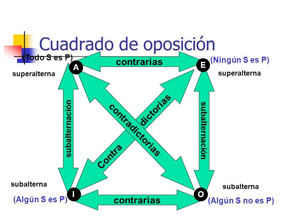 Cuadrado de oposición contrarias subalternación contrarias subalternación Contra dictorias contradictorias (Todo S es P) (Ningún S es P) (Algún S es P