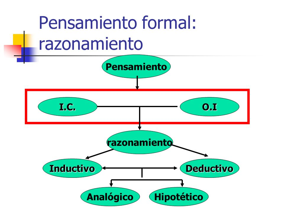 Pensamiento formal: razonamiento Pensamiento I.C.O.I razonamiento InductivoDeductivo AnalógicoHipotético