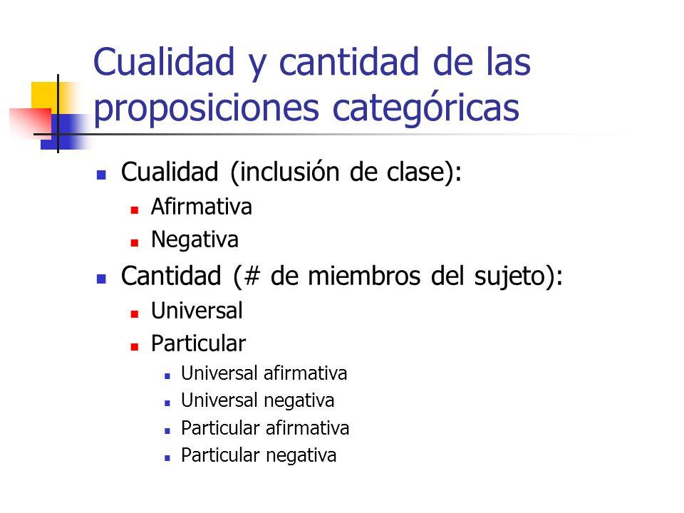 Cualidad y cantidad de las proposiciones categóricas Cualidad (inclusión de clase): Afirmativa Negativa Cantidad (# de miembros del sujeto): Universal