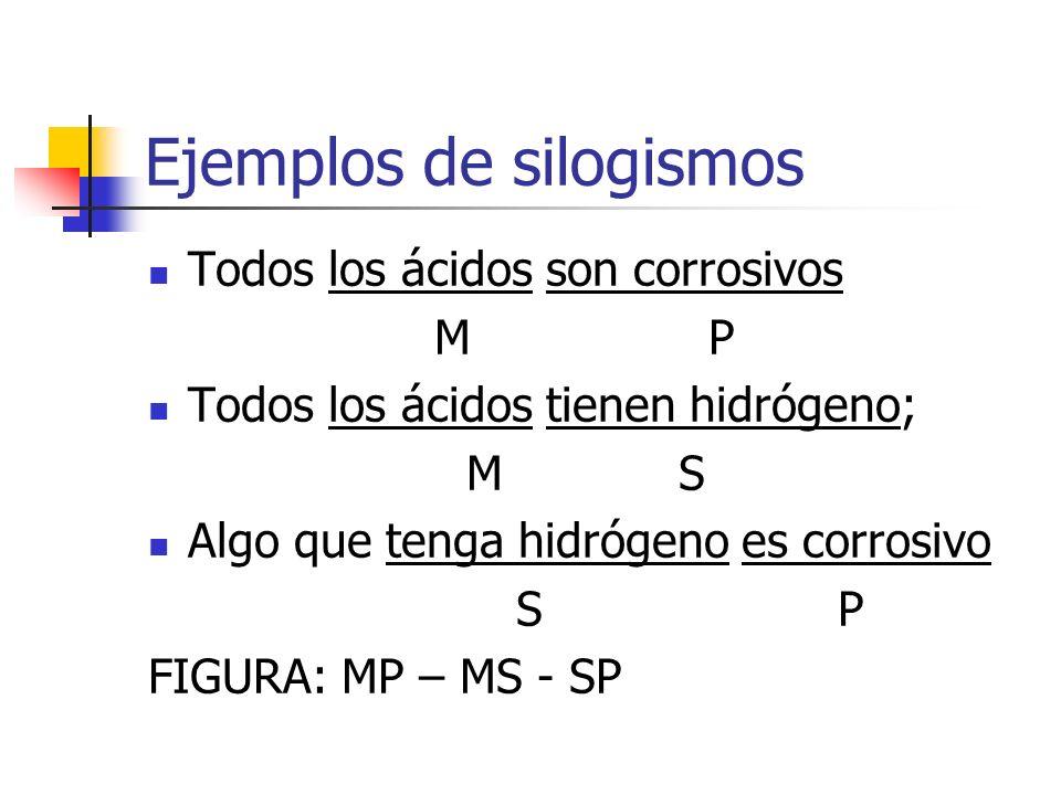 Ejemplos de silogismos Todos los ácidos son corrosivos M P Todos los ácidos tienen hidrógeno; MS Algo que tenga hidrógeno es corrosivo S P FIGURA: MP