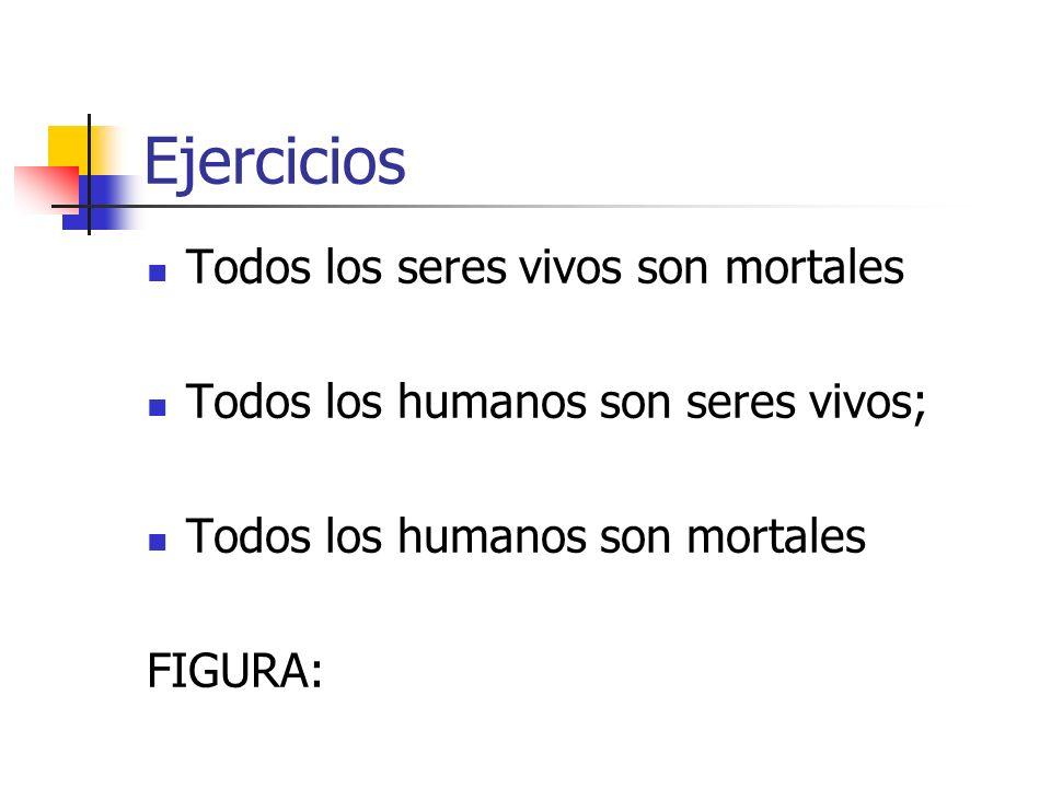 Ejercicios Todos los seres vivos son mortales Todos los humanos son seres vivos; Todos los humanos son mortales FIGURA: