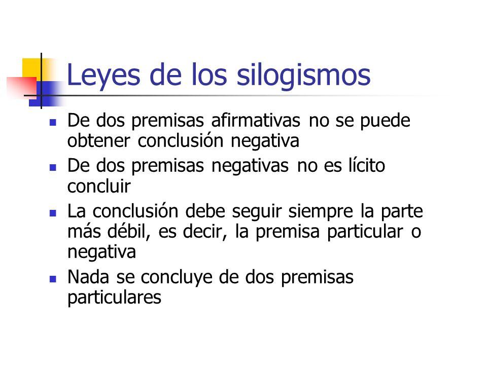 Leyes de los silogismos De dos premisas afirmativas no se puede obtener conclusión negativa De dos premisas negativas no es lícito concluir La conclus