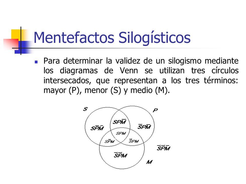 Mentefactos Silogísticos Para determinar la validez de un silogismo mediante los diagramas de Venn se utilizan tres círculos intersecados, que represe