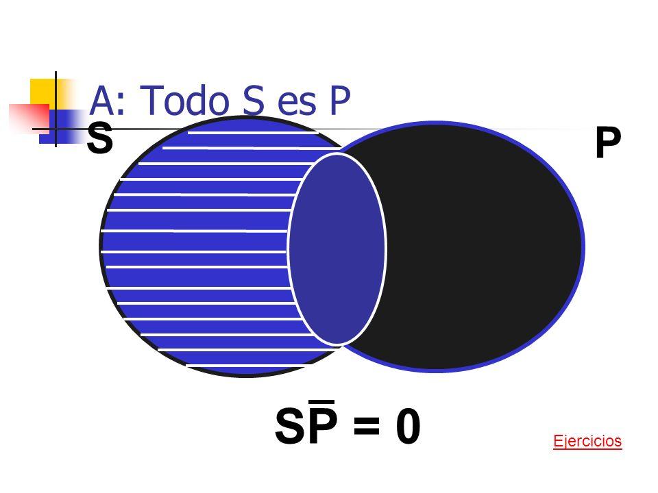 E: Ningún S es P S P SP = 0 Ejercicios