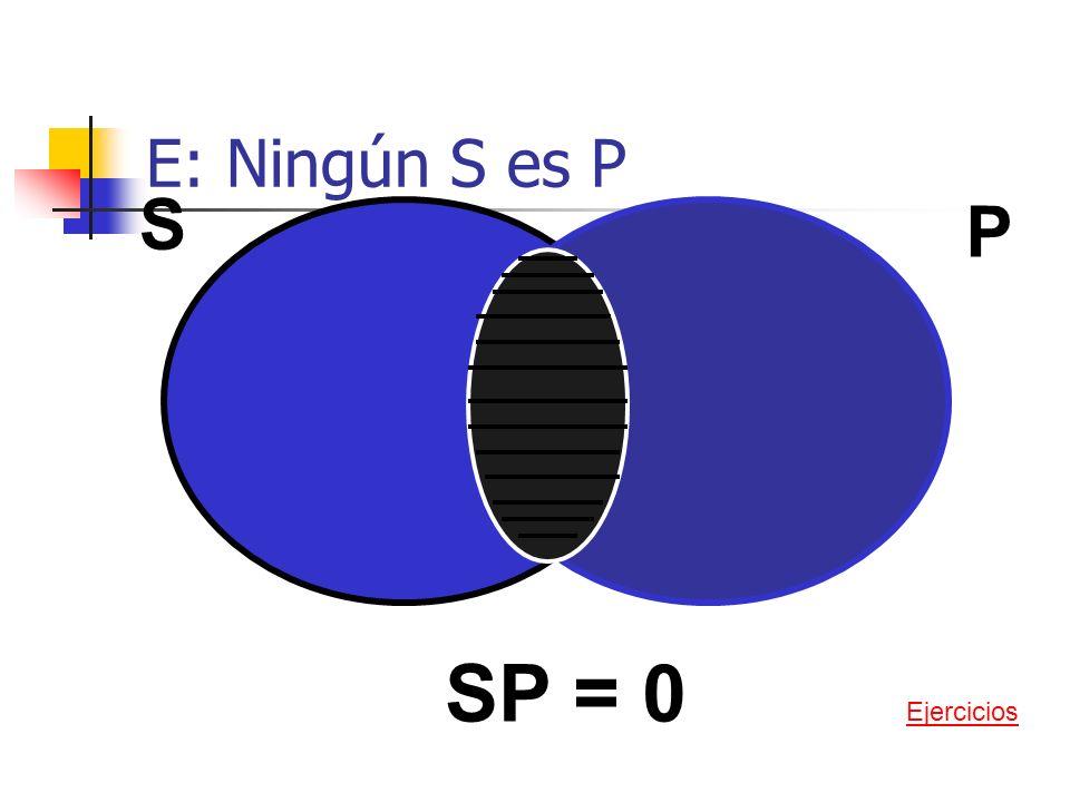 I: Algún S es P x S P SP = 0