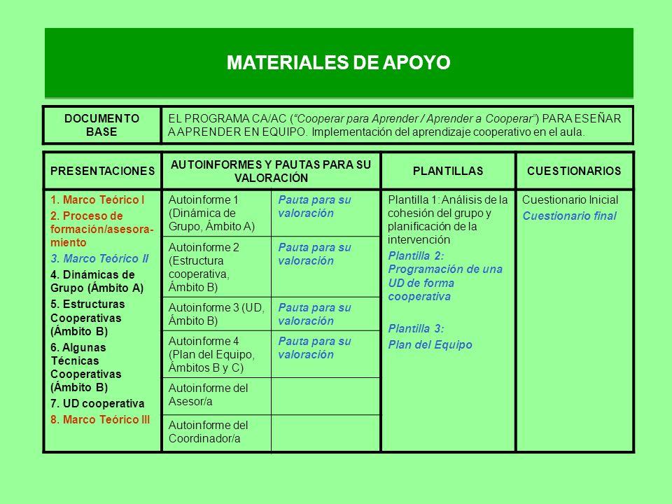 MATERIALES DE APOYO PRESENTACIONES AUTOINFORMES Y PAUTAS PARA SU VALORACIÓN PLANTILLASCUESTIONARIOS 1. Marco Teórico I 2. Proceso de formación/asesora