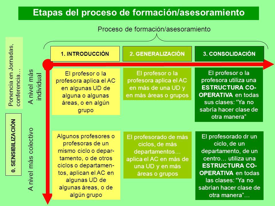 A nivel más colectivo A nivel más individual El profesor o la profesora aplica el AC en algunas UD de alguna o algunas áreas, o en algún grupo Algunos