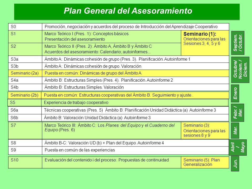Plan General del Asesoramiento S0Promoción, negociación y acuerdos del proceso de Introducción del Aprendizaje Cooperativo S1Marco Teórico I (Pres. 1)