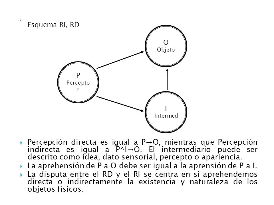 Esquema RI, RD Percepción directa es igual a PO, mientras que Percepción indirecta es igual a P^IO. El intermediario puede ser descrito como idea, dat