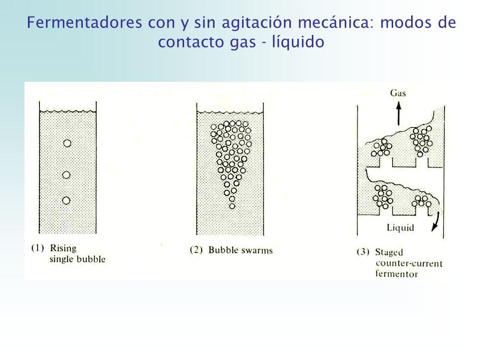 a)Reactor tanque agitado b)Columna de burbujas c)Reactor air lift d)Reactor de lecho empaquetado e)Reactor loop con circulación externa, e intercambiador de calor