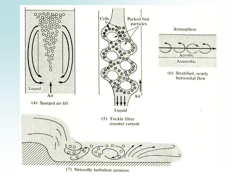 Hay varios tipos de agitadores, sus características varían de acuerdo al tipo de flujo, a la capacidad que tengan para agitar una suspensión ó para dispersar.