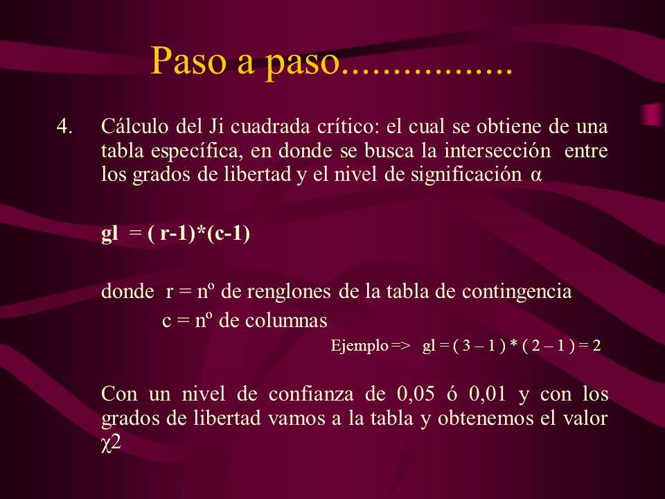 Paso a paso................. 4.Cálculo del Ji cuadrada crítico: el cual se obtiene de una tabla específica, en donde se busca la intersección entre lo