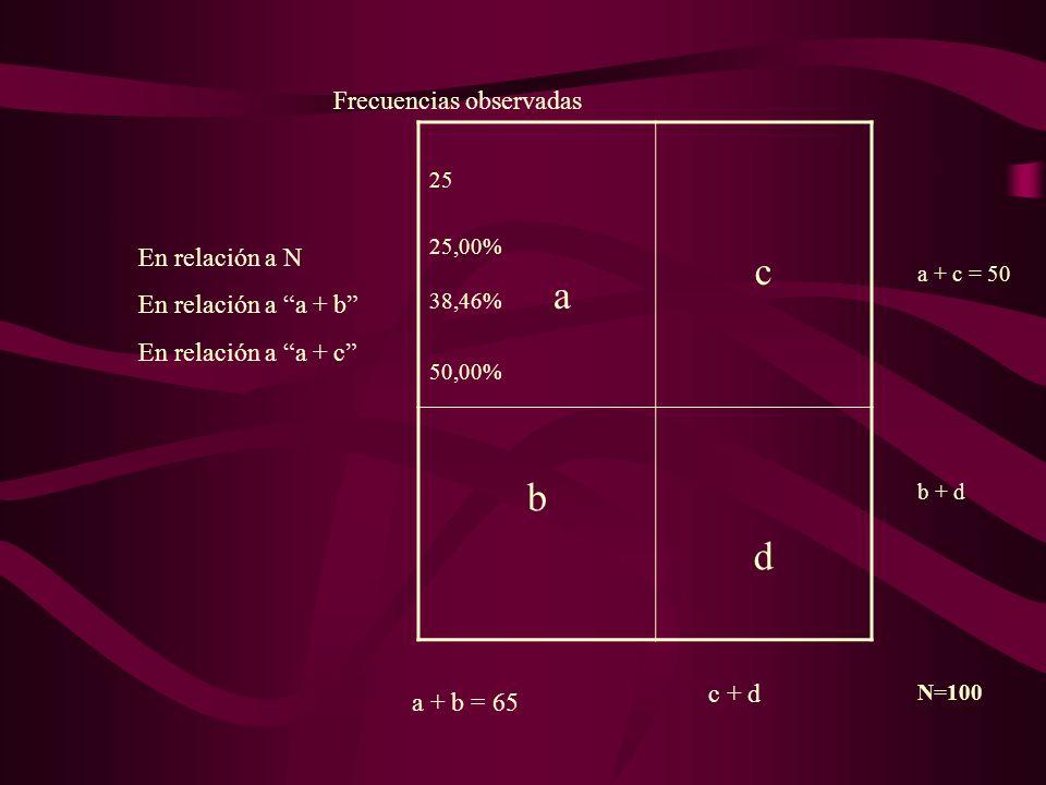 25 25,00% 38,46% a 50,00% c b d Frecuencias observadas En relación a N En relación a a + b En relación a a + c a + b = 65 c + d a + c = 50 b + d N=100