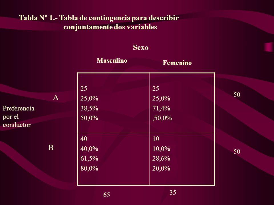 25 25,0% 38,5% 50,0% 25 25,0% 71,4%,50,0% 40 40,0% 61,5% 80,0% 10 10,0% 28,6% 20,0% Tabla Nº 1.- Tabla de contingencia para describir conjuntamente do