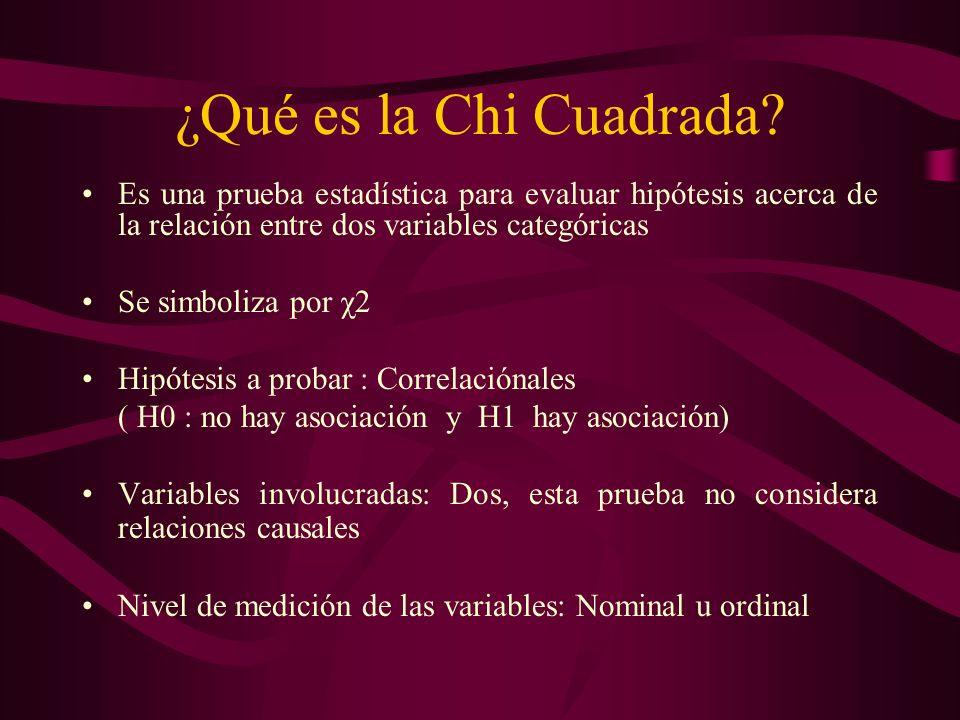 ¿Qué es la Chi Cuadrada? Es una prueba estadística para evaluar hipótesis acerca de la relación entre dos variables categóricas Se simboliza por χ2 Hi