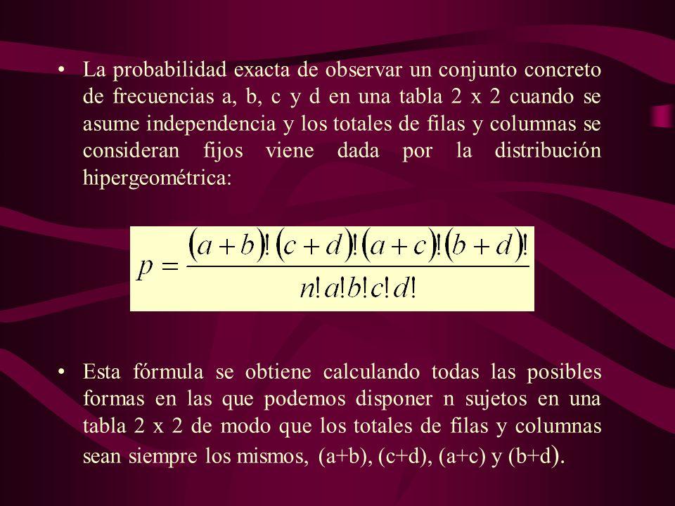 La probabilidad exacta de observar un conjunto concreto de frecuencias a, b, c y d en una tabla 2 x 2 cuando se asume independencia y los totales de f