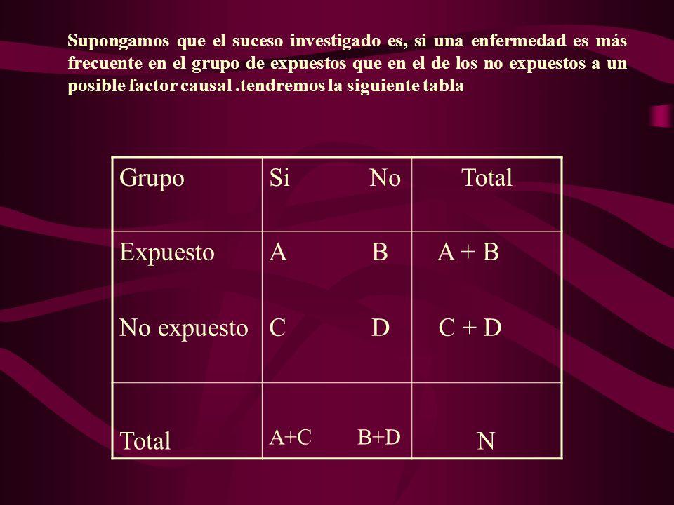 GrupoSi NoTotal Expuesto No expuesto A B C D A + B C + D Total A+C B+D N Supongamos que el suceso investigado es, si una enfermedad es más frecuente e