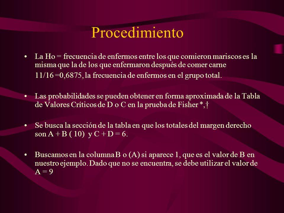 Procedimiento La Ho = frecuencia de enfermos entre los que comieron mariscos es la misma que la de los que enfermaron después de comer carne 11/16 =0,