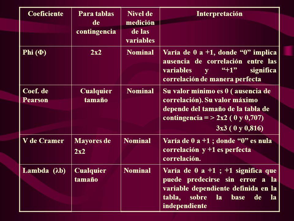 CoeficientePara tablas de contingencia Nivel de medición de las variables Interpretación Phi (Φ)2x2NominalVaría de 0 a +1, donde 0 implica ausencia de