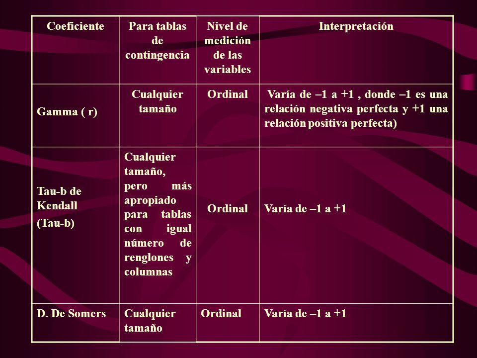 CoeficientePara tablas de contingencia Nivel de medición de las variables Interpretación Gamma ( r) Cualquier tamaño Ordinal Varía de –1 a +1, donde –