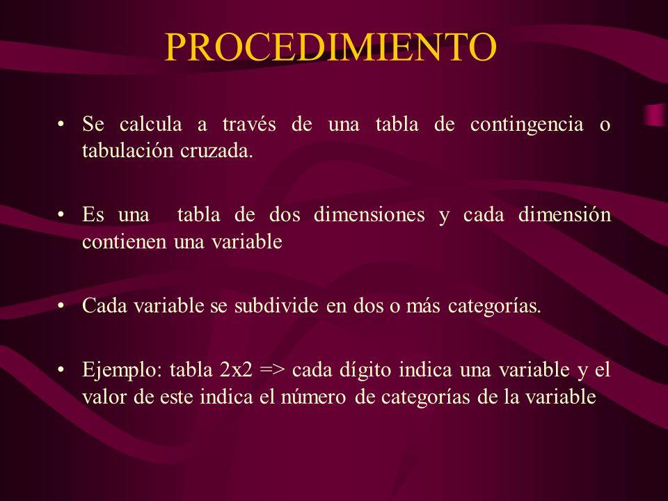 PROCEDIMIENTO Se calcula a través de una tabla de contingencia o tabulación cruzada. Es una tabla de dos dimensiones y cada dimensión contienen una va